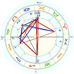 UFO Sighting 11899 - natal chart (Placidus)