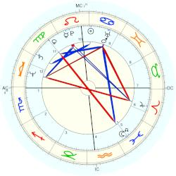 Robin Williams - natal chart (Placidus)
