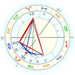 Stephen Jefferies - natal chart (Placidus)