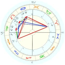 Jay North - natal chart (Placidus)
