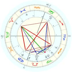 Amy Shapiro - natal chart (Placidus)
