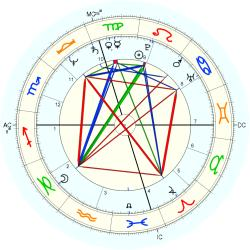 Clerical 11949 - natal chart (Placidus)