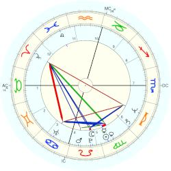 Timothy Bottoms - natal chart (Placidus)