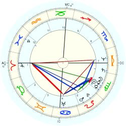 Immune Deficiency 11960 - natal chart (Placidus)