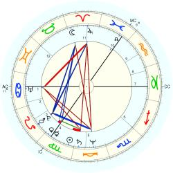 UFO Sighting 11980 - natal chart (Placidus)