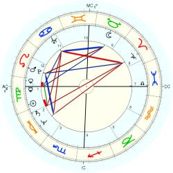 Catholic celibate 11982 - natal chart (Placidus)