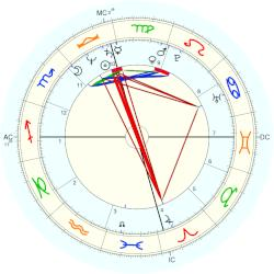 Romina Power - natal chart (Placidus)