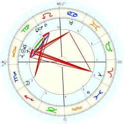 Medical: Chiropractor 11995 - natal chart (Placidus)