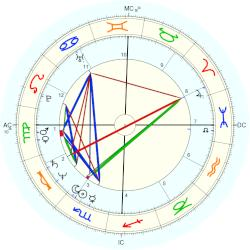 Harry Hamlin - natal chart (Placidus)