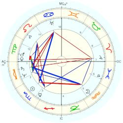 Nigel Havers - natal chart (Placidus)