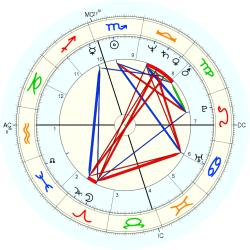 Clerical 12020 - natal chart (Placidus)