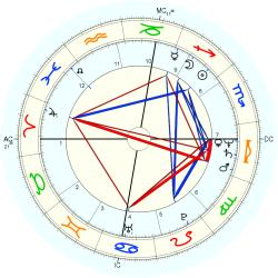 Birth Defect: Club-feet 12036 - natal chart (Placidus)