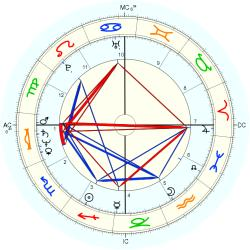 Greg Rice - natal chart (Placidus)