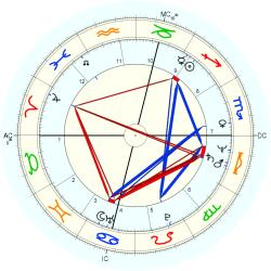Out of Body 12045 - natal chart (Placidus)