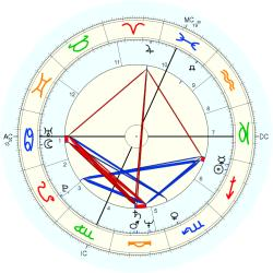 Ronnie Red - natal chart (Placidus)