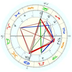 Catholic celibate 12067 - natal chart (Placidus)