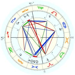 Family General 12095 - natal chart (Placidus)