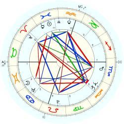 Ronn Moss - natal chart (Placidus)