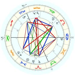 "Sex ""Swinger"" 12104 - natal chart (Placidus)"
