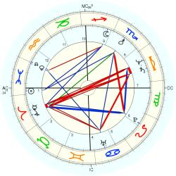 Physician 12111 - natal chart (Placidus)