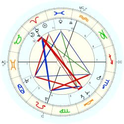 Accident: Fatality 12122 - natal chart (Placidus)