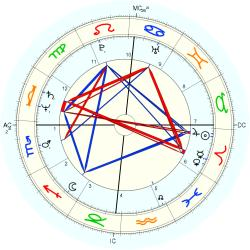 Overweight 12127 - natal chart (Placidus)
