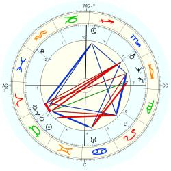 Canute Edwards - natal chart (Placidus)
