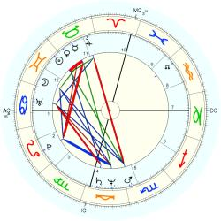 Kathy Barry - natal chart (Placidus)