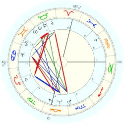 Karen Barry - natal chart (Placidus)