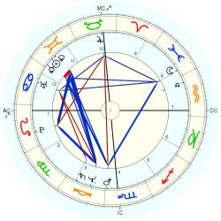 Overweight 12178 - natal chart (Placidus)