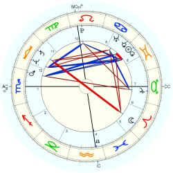 UFO Sighting 12182 - natal chart (Placidus)