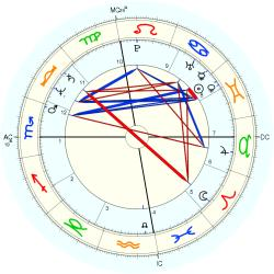UFO Sighting 12184 - natal chart (Placidus)