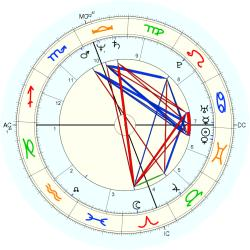 UFO Sighting 12187 - natal chart (Placidus)