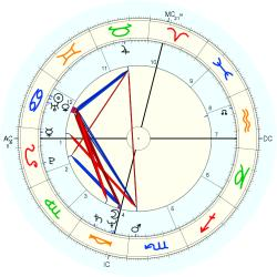 UFO Sighting 12200 - natal chart (Placidus)