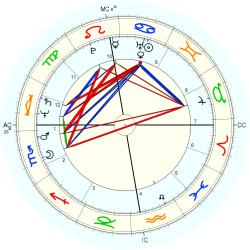Immune Deficiency 12204 - natal chart (Placidus)