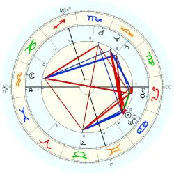 Medical: Chiropractor 12208 - natal chart (Placidus)