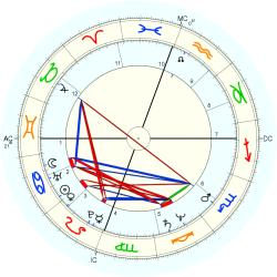 UFO Sighting 12218 - natal chart (Placidus)