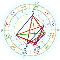 UFO Sighting 12231 - natal chart (Placidus)