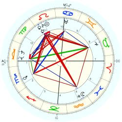 Overweight 12236 - natal chart (Placidus)