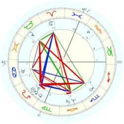 Ashley Putnam - natal chart (Placidus)