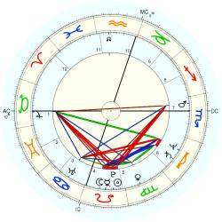 UFO Sighting 12246 - natal chart (Placidus)