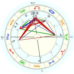 Physical Therapist 12248 - natal chart (Placidus)