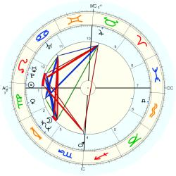 UFO Sighting 12250 - natal chart (Placidus)