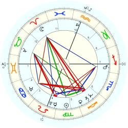 UFO Sighting 12257 - natal chart (Placidus)