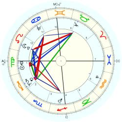 Overweight 12263 - natal chart (Placidus)