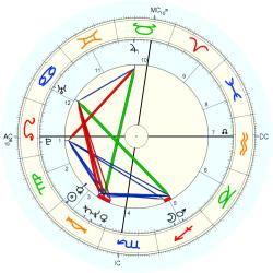 Christopher Reeve - natal chart (Placidus)