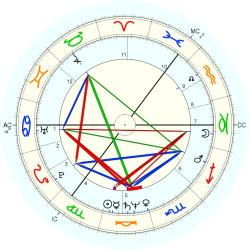Birth Defect: Organs 12272 - natal chart (Placidus)