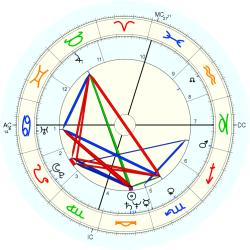 UFO Sighting 12285 - natal chart (Placidus)