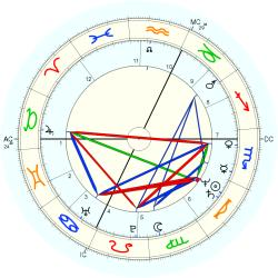 Business Owner 12287 - natal chart (Placidus)