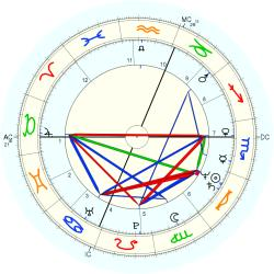 UFO Sighting 12288 - natal chart (Placidus)